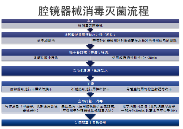 腔镜器械消毒灭菌流程